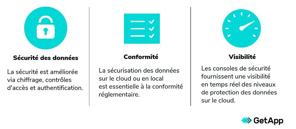 Infographie sur les bénéfices du cloud pour la protection des données