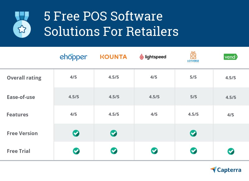 Capterra chart for 5 free POS software solutions for retailers