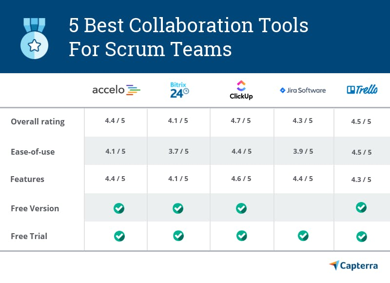 Best collaboration tools for scrum teams
