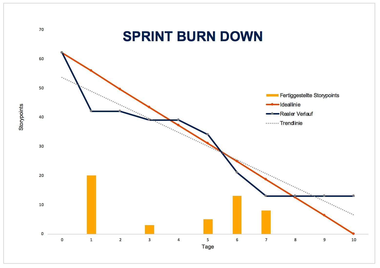 Burn-Down-Chart 1