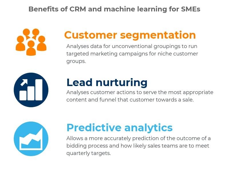 benefits for crm and machine learning