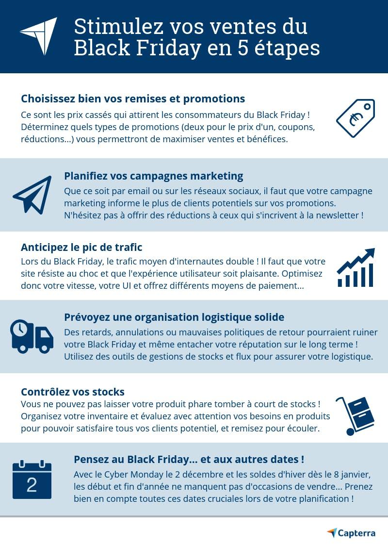 Infographie Capterra étapes pour optimiser son Black Friday