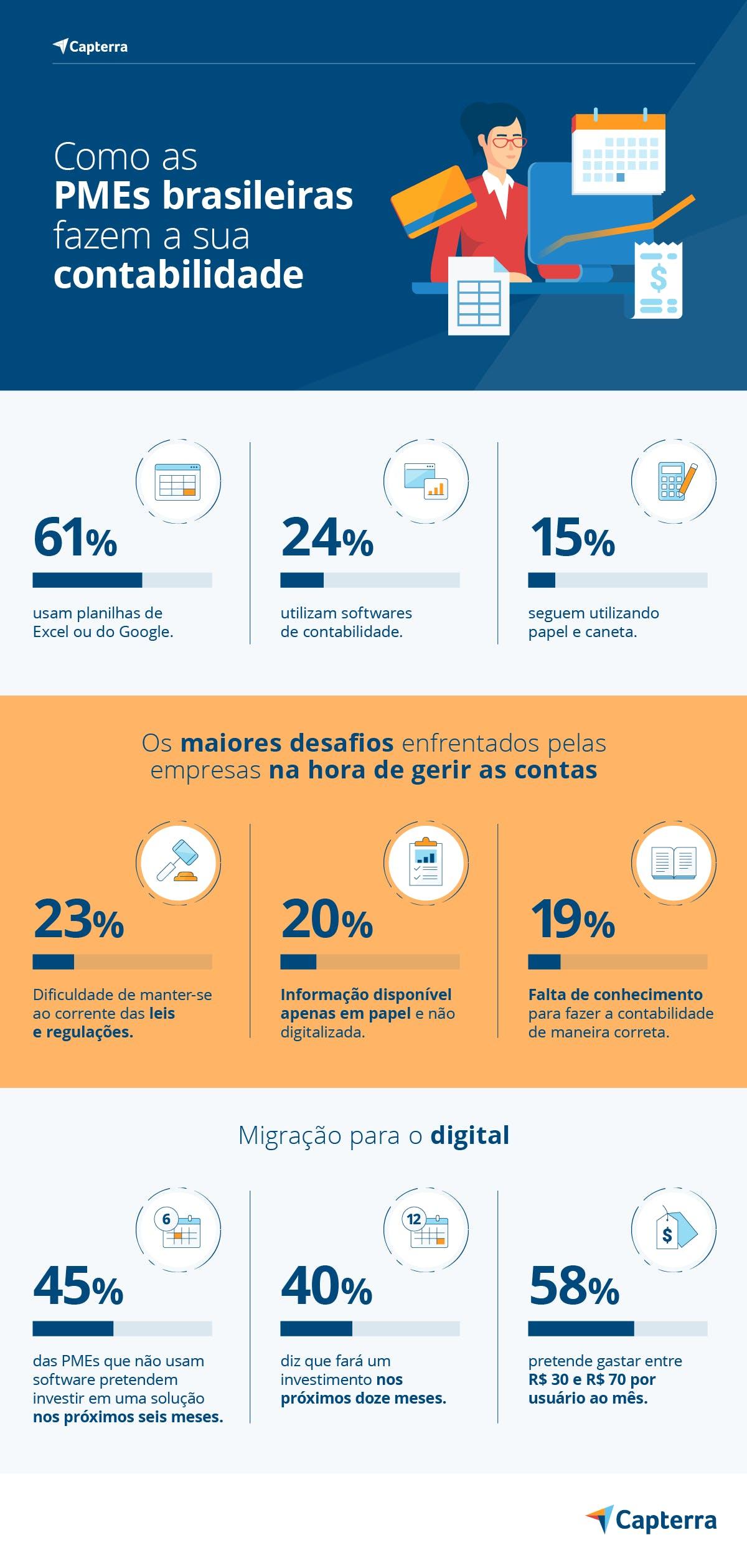 Infográfico 1 contabilidade online