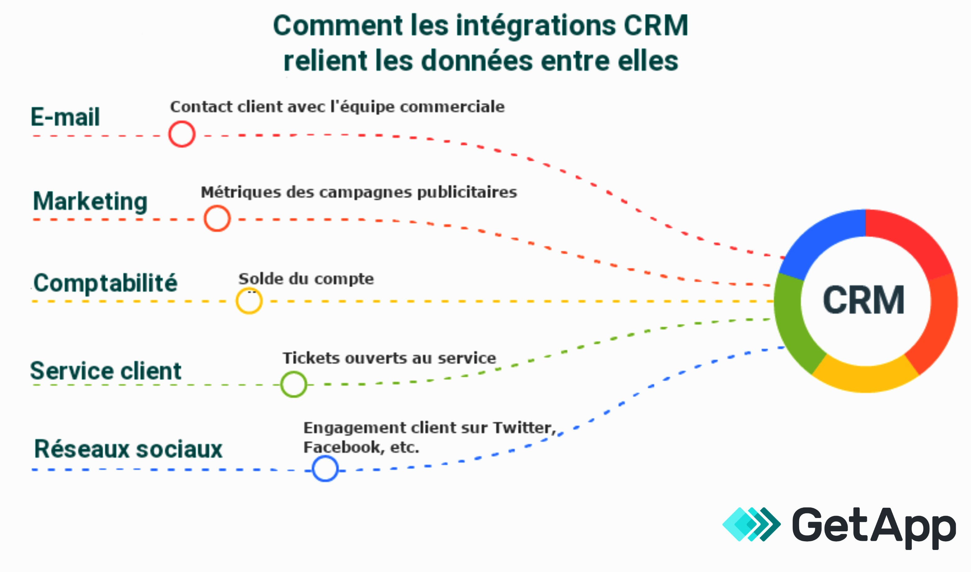 Infographie GetApp Intégration CRM
