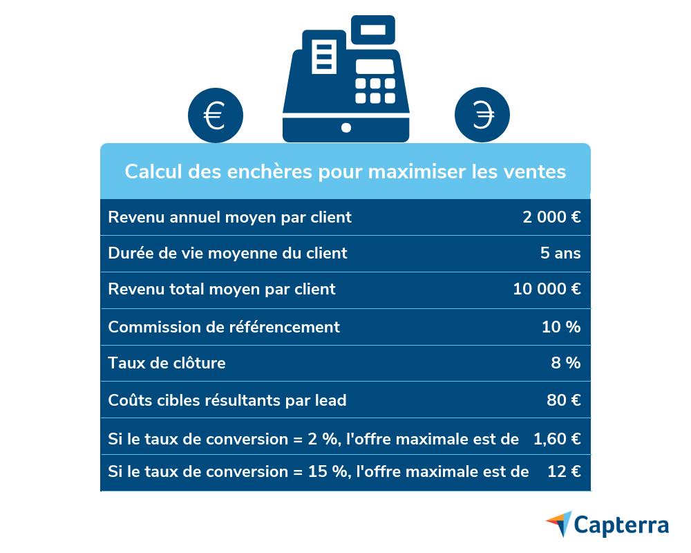 Infographie Capterra pour calculer le coût des enchères adéquates sur Google Ads