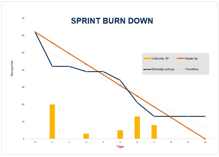 burndown diagram