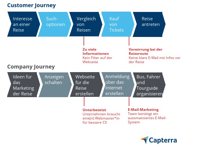 customer journey map graphic