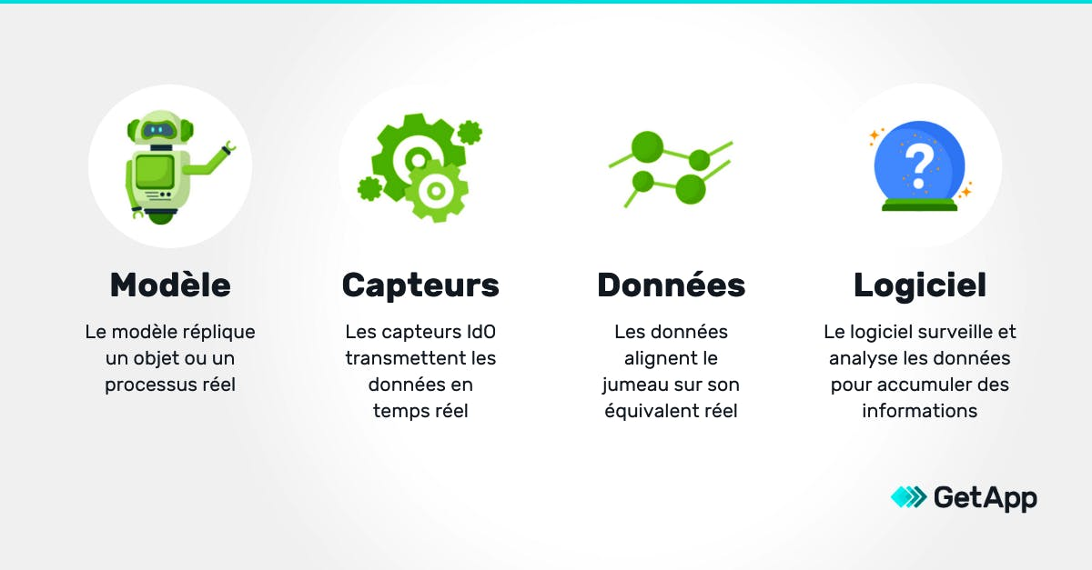 digital twin definition infographie getapp