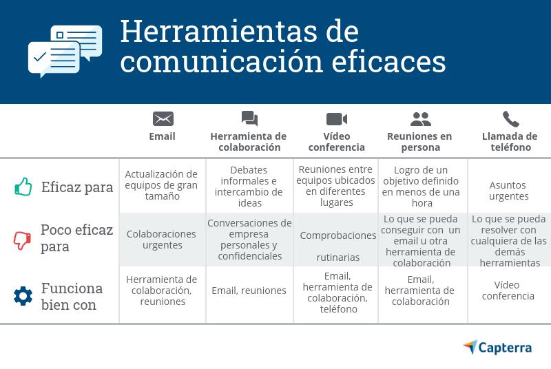 Herramientas de comunicación para mejorar la productividad