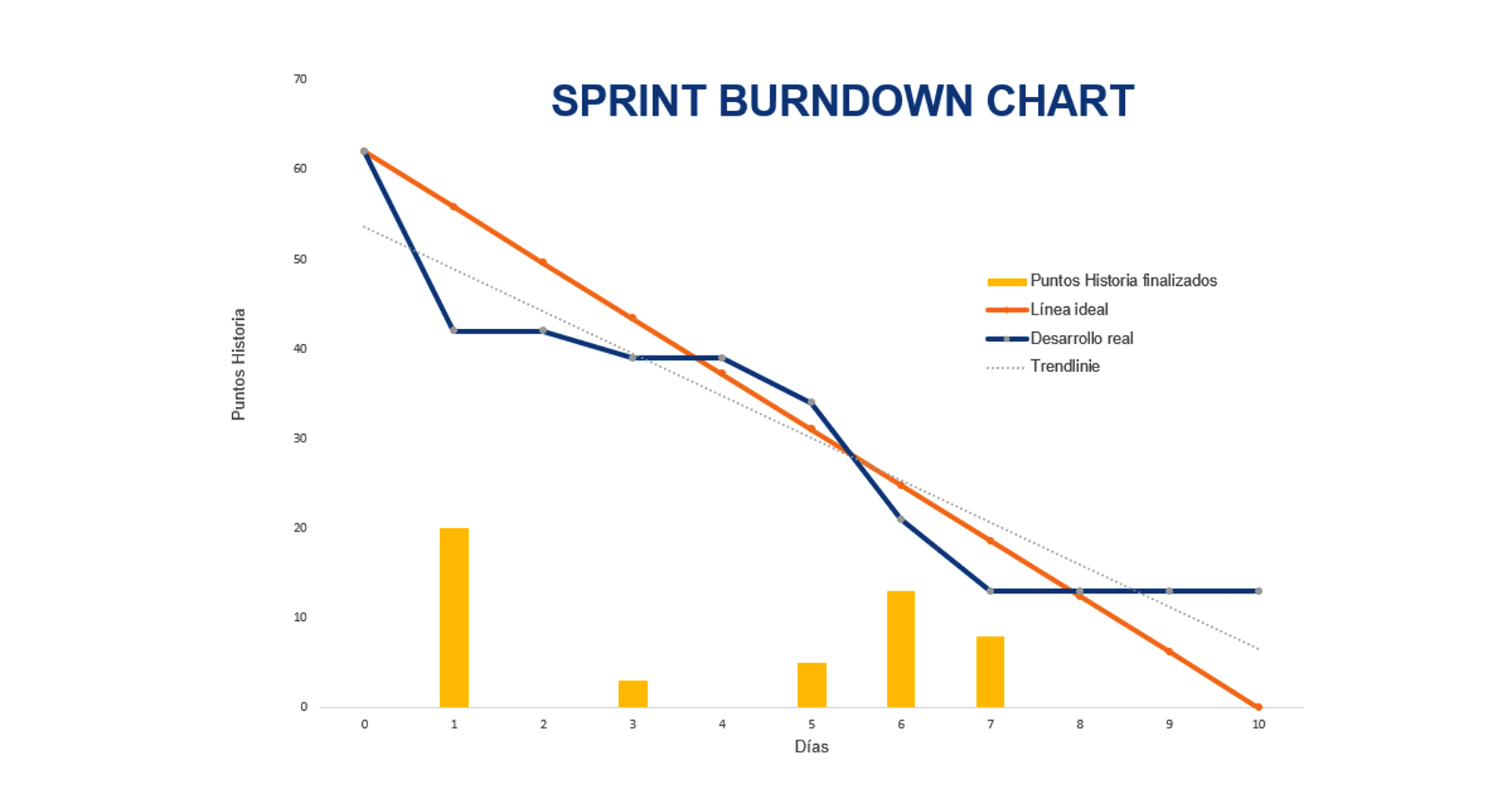 Plantilla gratis Excel Burndown Chart