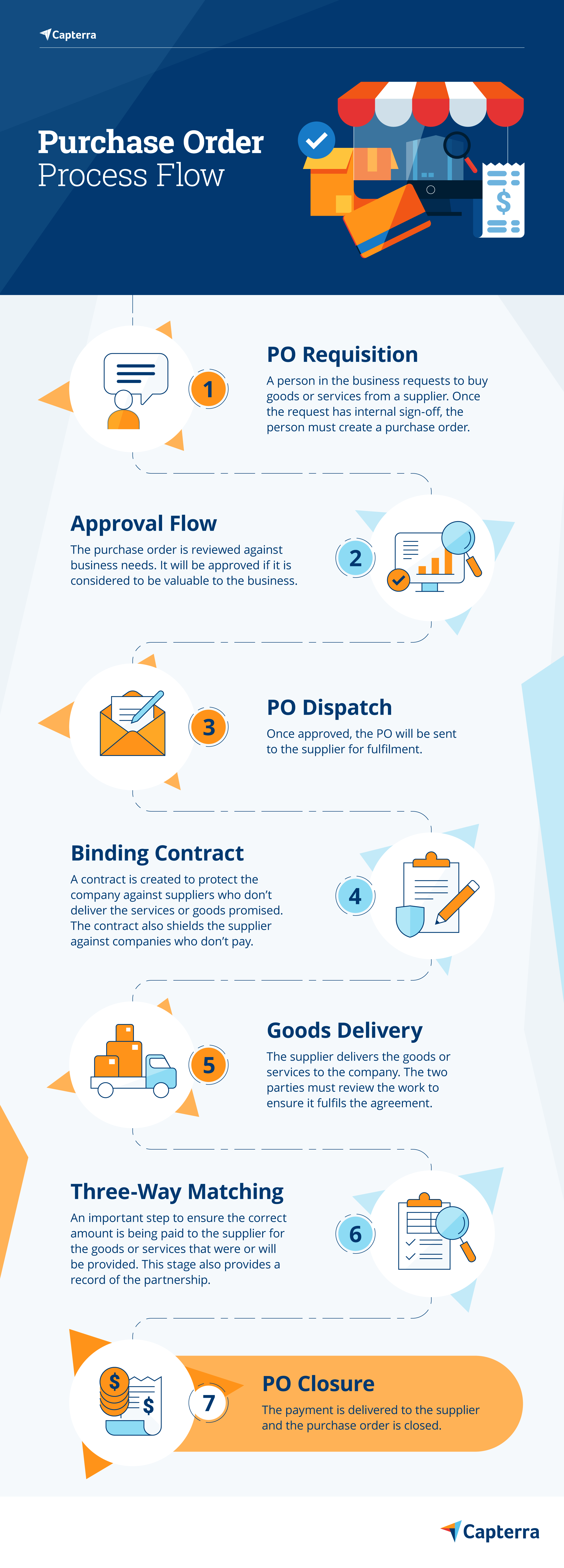 Infographic to show the purchase order process flow