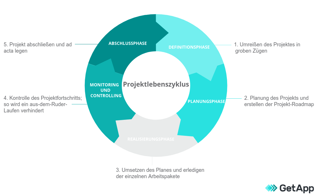 grafik - schritt für schritt projektlebenszyklus