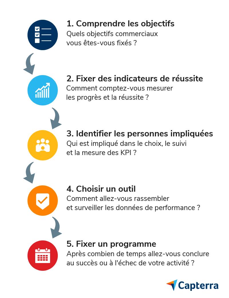 Infographie - Comment les KPI aident à définir les critères de performance des employés