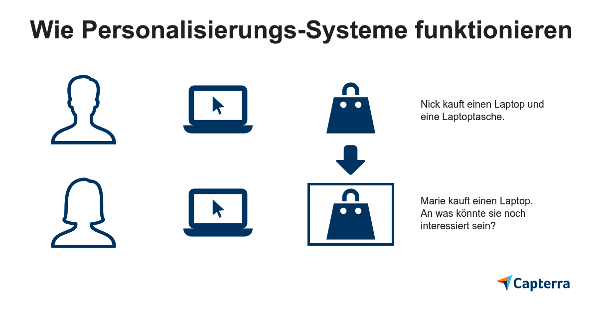 E-Commerce Trend: Personalisierungs-Systeme
