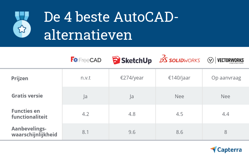 AutoCAD-alternatieven