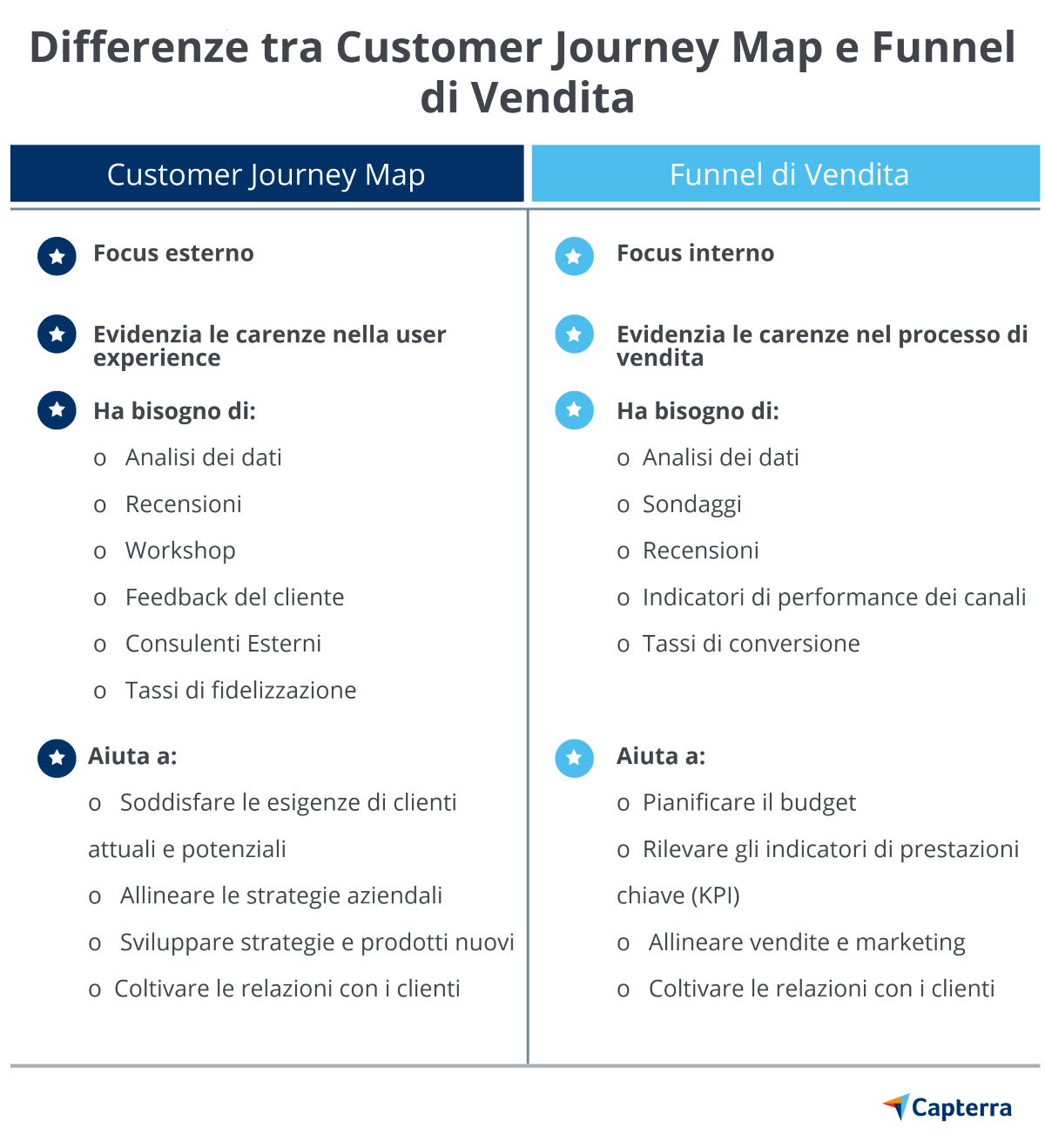 Differenze tra customer journey map e funnel di vendita