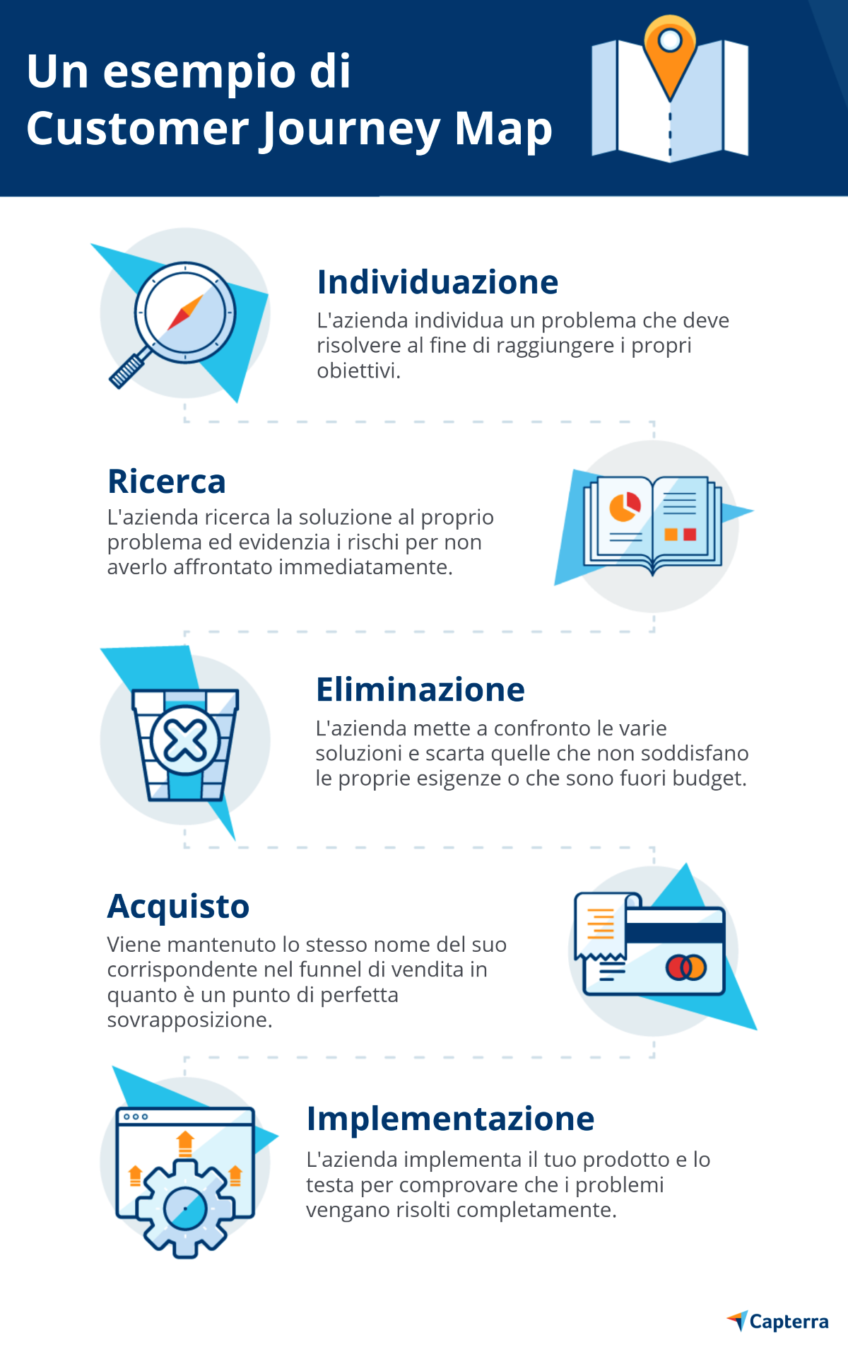 Come costruire una customer journey map