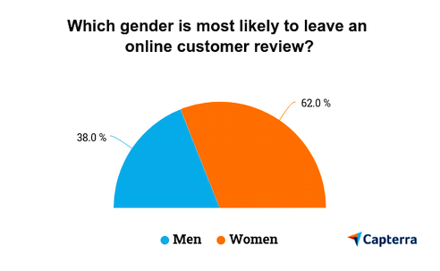 Which gender reviews more?