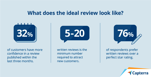 What do shoppers look for in reviews?