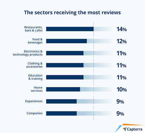 most-reviewed-shopping-sectors
