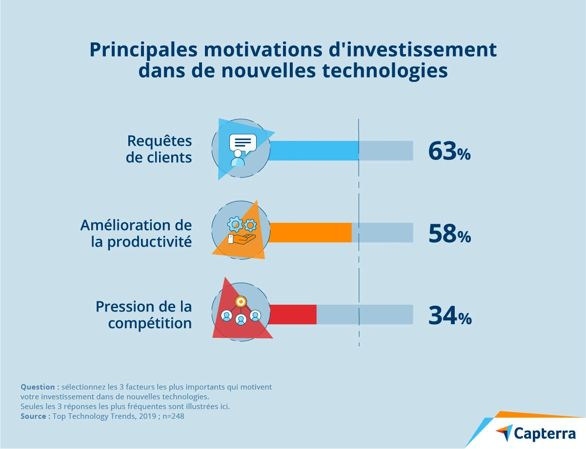 motivations investissement nouvelles technologies