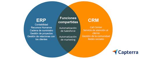 Similitud y diferencia entre CRM y ERP