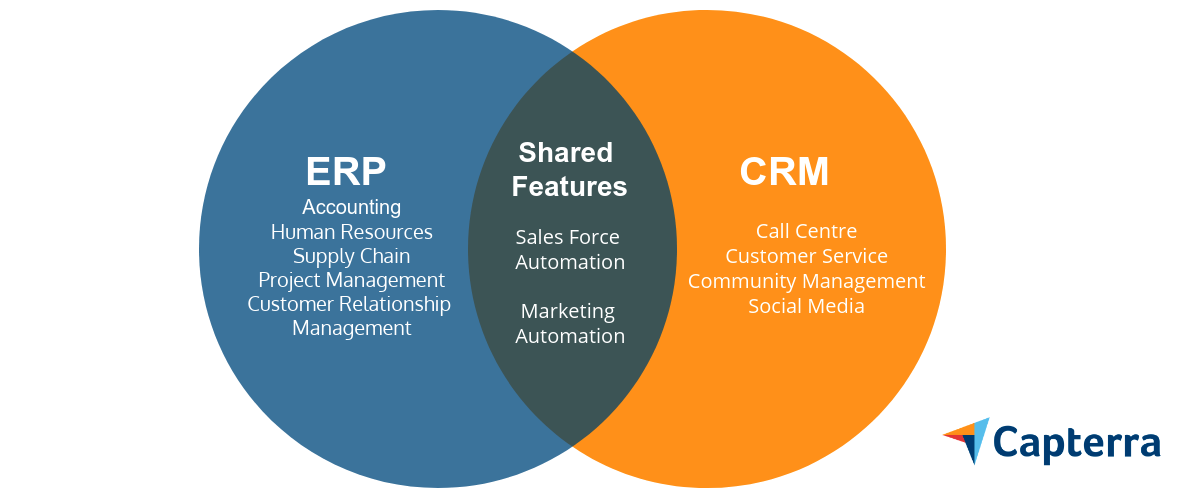Whats the difference between ERP and CRM