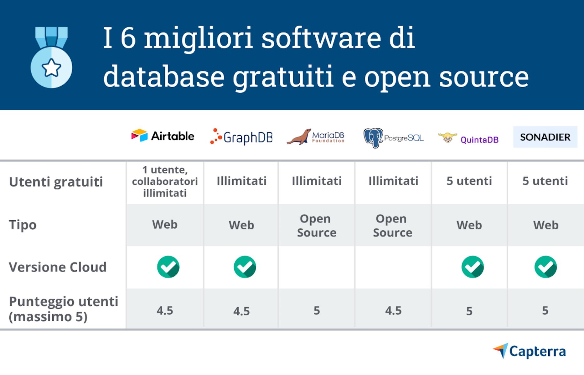 I 6 migliori software di gestione database gratis e open source