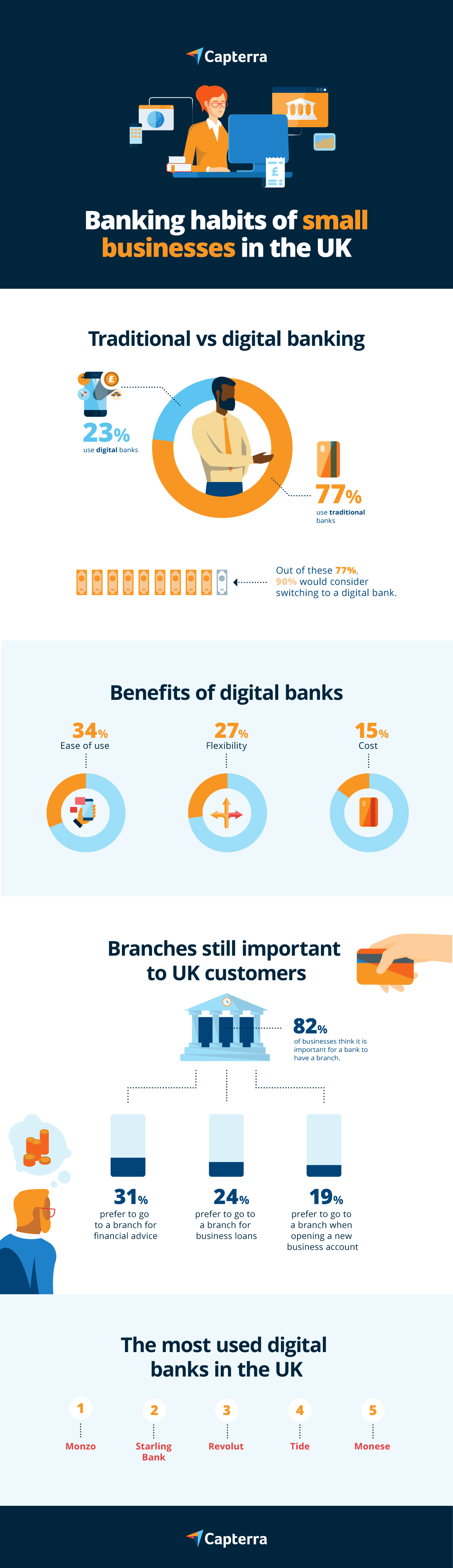 infographic small business banking digital versus traditional banking in the uk
