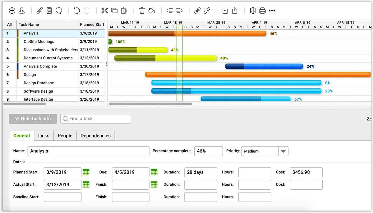 projectmanager.com diagramme de gantt