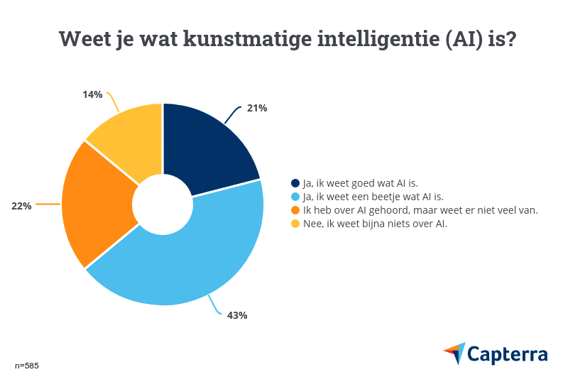 Wat is AI?
