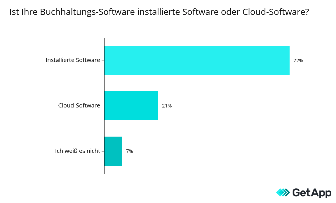 installierte oder cloud software