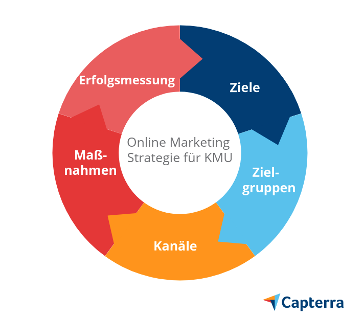 online marketing strategie für kmu grafik