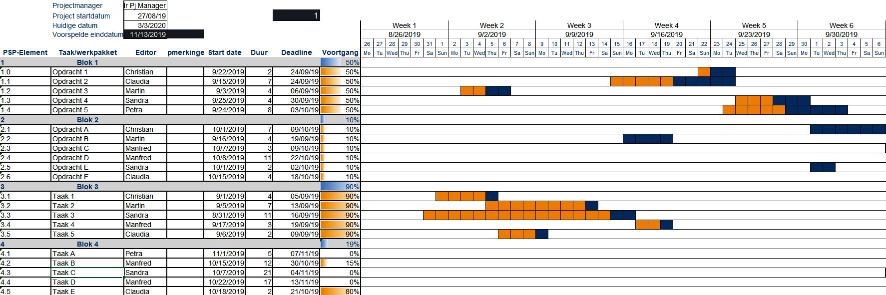 Voorbeeld Gantt-Chart