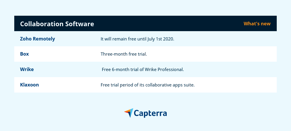 collaboration remote work software deals 2020