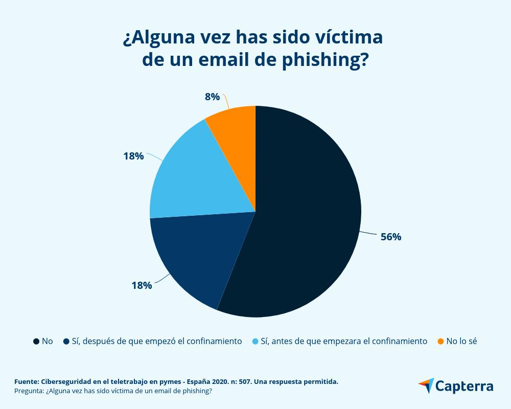 ¿Cuántos empleados han sido víctimas de email phishing?