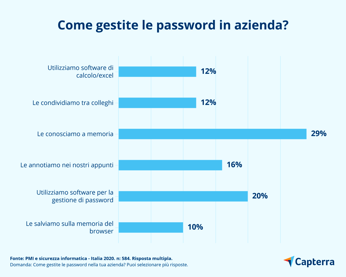 Come gestite le password in azienda