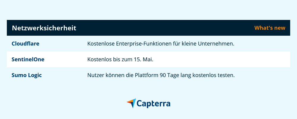 Netzwerksicherheit Software-Deal