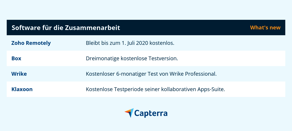 Software-Deals Zusammenarbeit