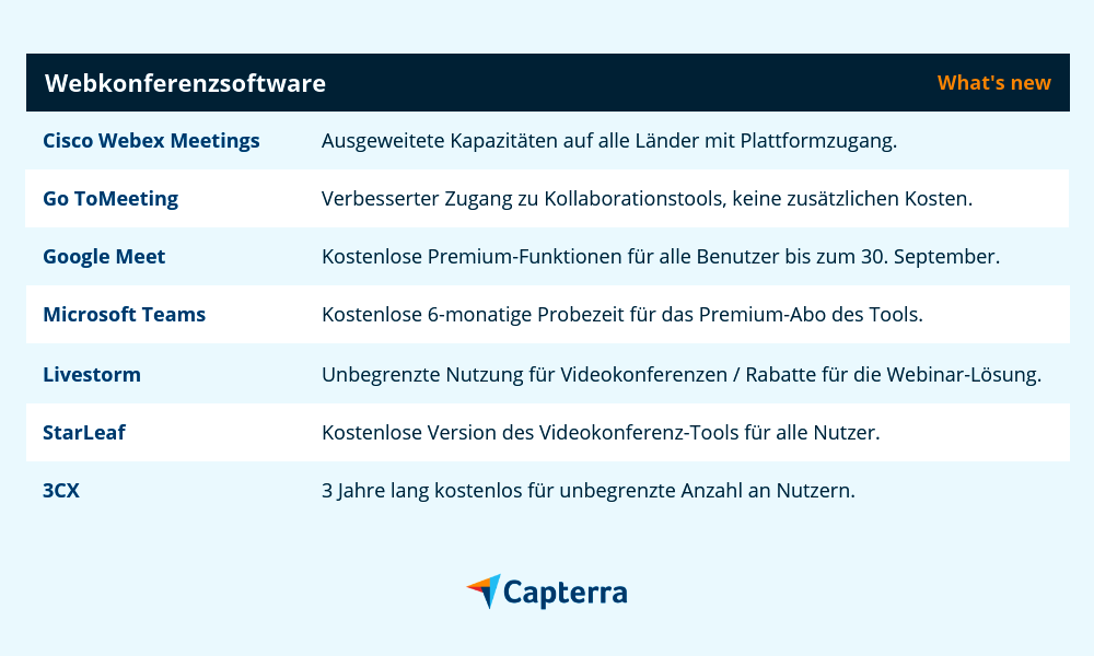 Webkonferenz Software-Deals