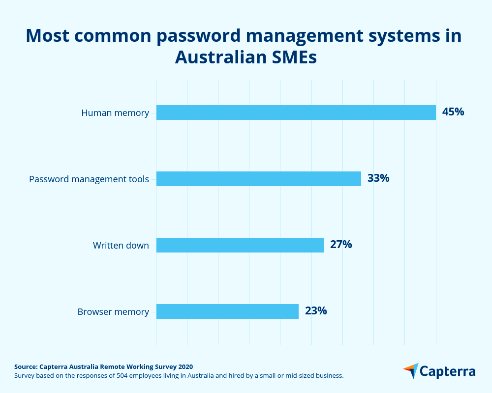 Most popular password management methods Australia
