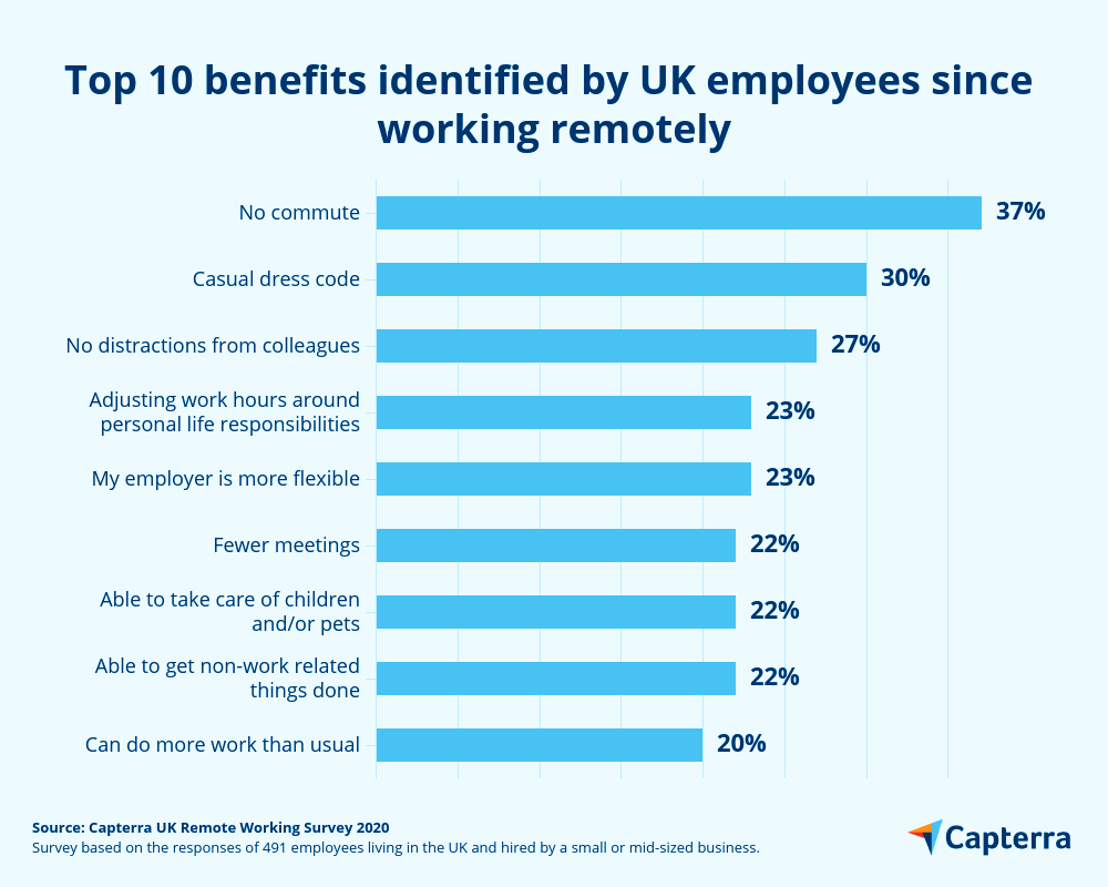 Remote working employee benefits in UK