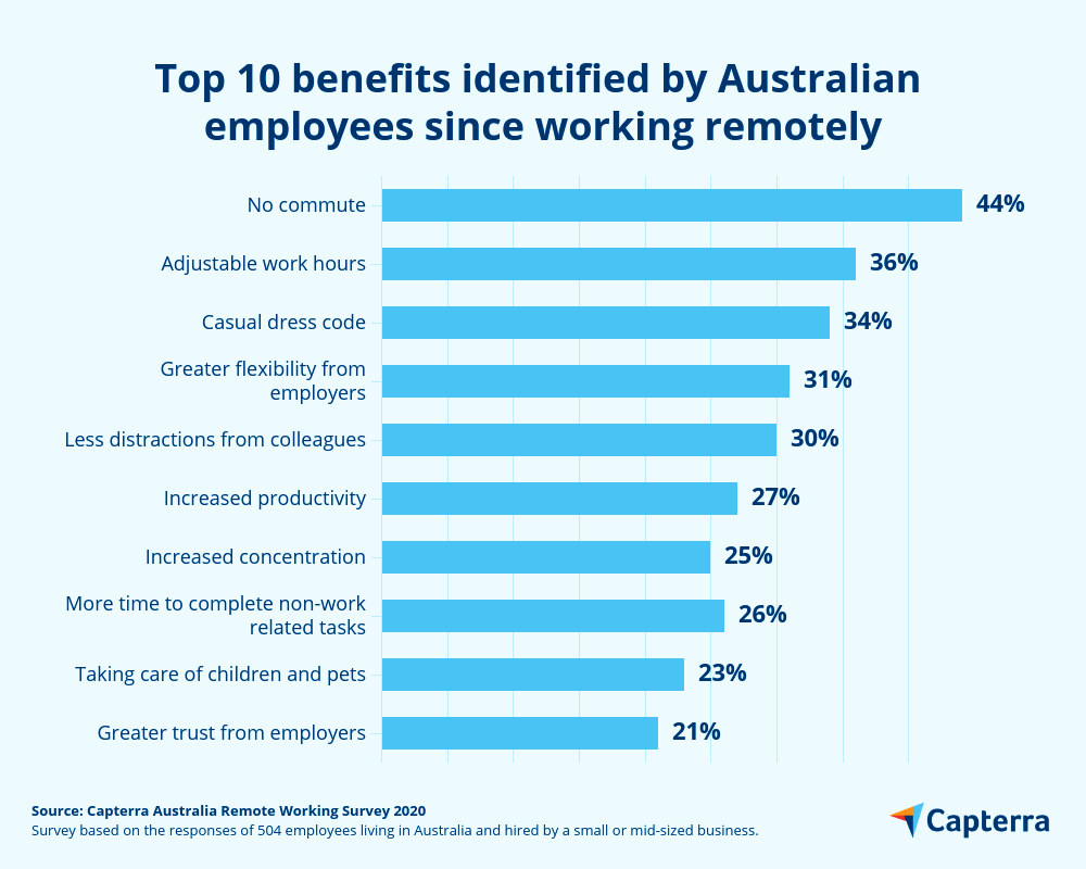Remote working employee benefits