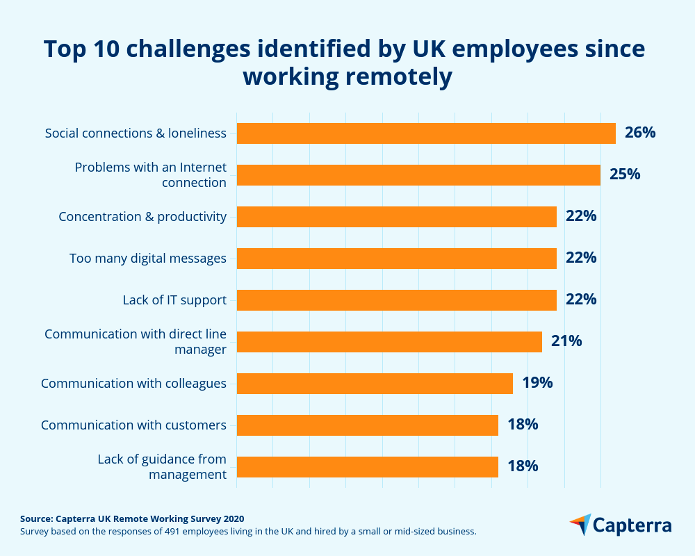 remote working employee challenges