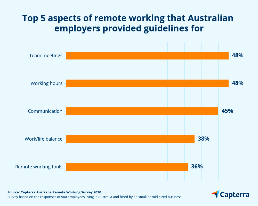Remote working guidelines from SME employers