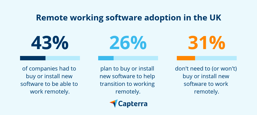 Remote working software adoption UK