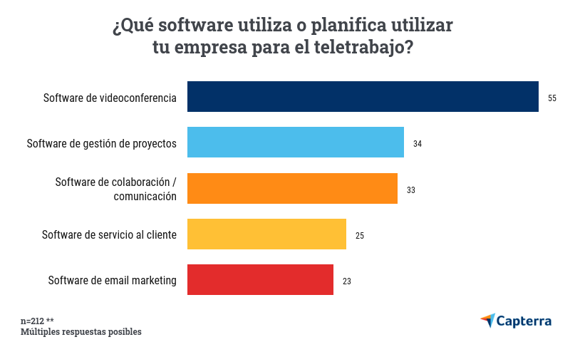 Top-5-software-teletrabajo