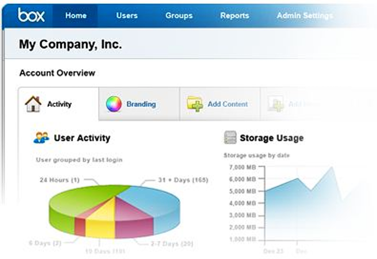 Box user activity dashboard