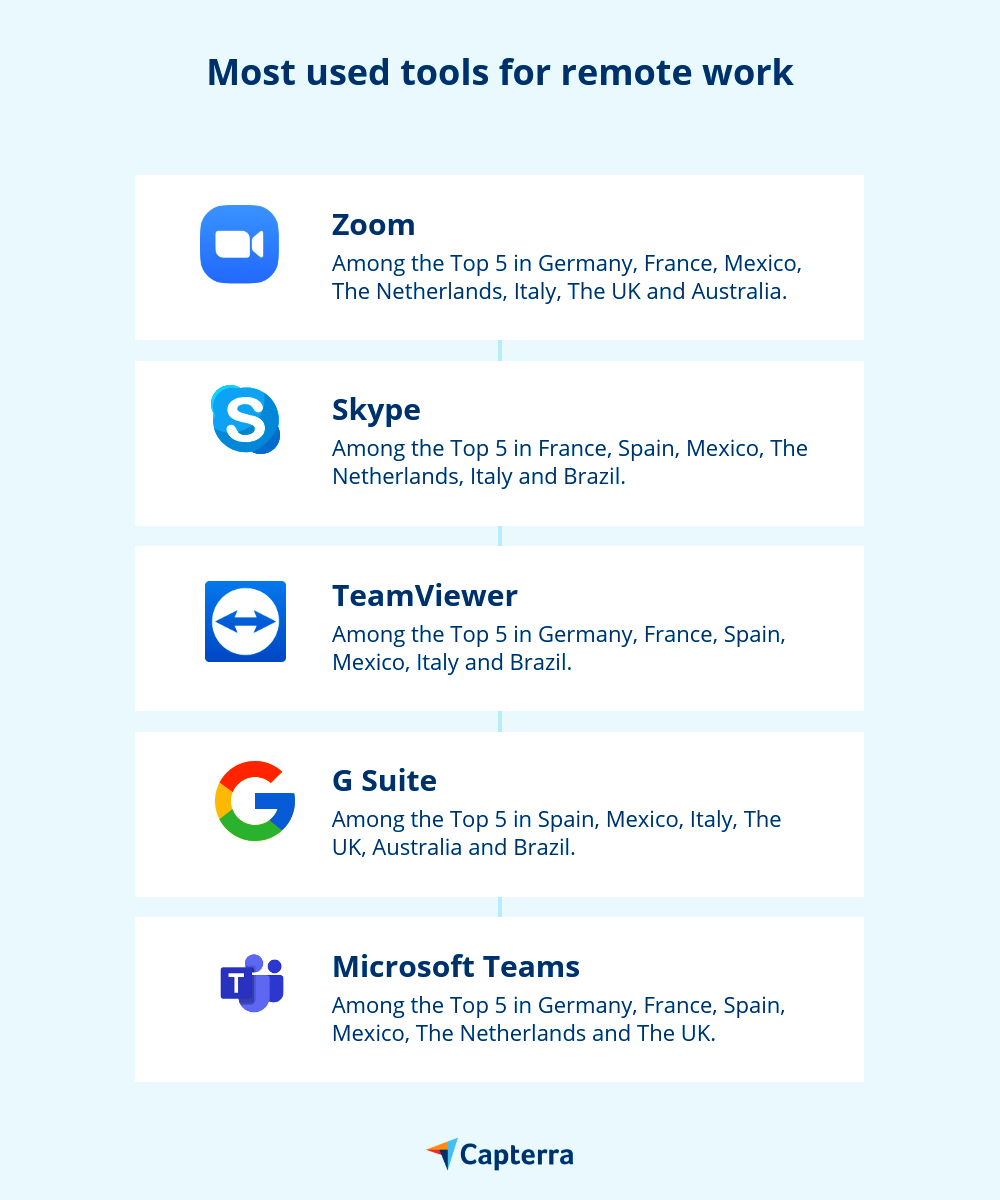 most-used-tools-for-remote-work