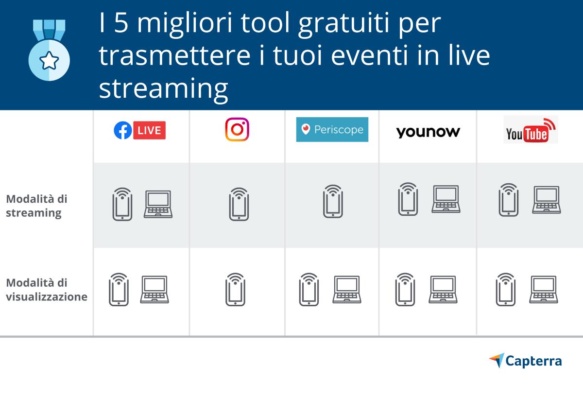 I 5 migliori tool gratuiti per trasmettere i tuoi eventi in live streaming
